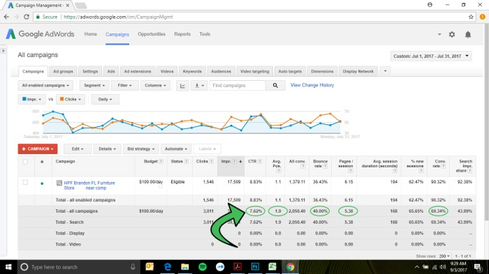 Proven Google AdWords PPC search results for furniture stores